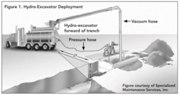 hyrdo-excavation